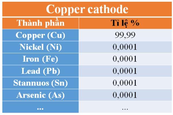 Copper cathode, Đồng Tấm, Đồng Bi, Đồng Da Cóc - Mua Bán